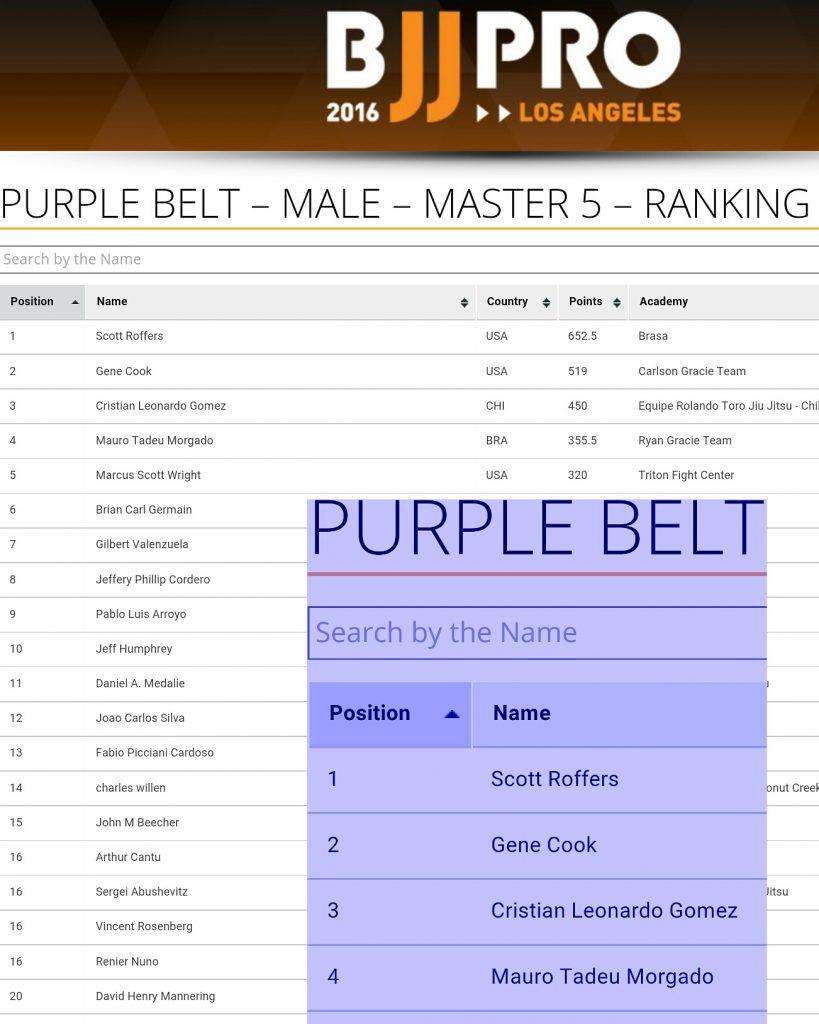 2016 IBJJF purple belt ranking